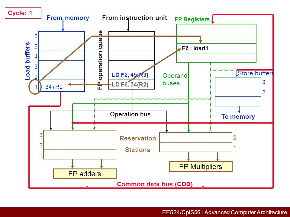 EE524/CptS561 Advanced Computer Architecture 6 5 4 3 245+R3 134+R2 321321 321321 2121 FP adders FP Multipliers Common data bus (CDB) Reservation Stations From memory Load buffers FP operation queue From instruction unit FP Registers To memory Store buffers Operation bus Operand buses MULTD F0,F2,F4 Cycle: 2 LD F2, 45(R3) LD F6, 34(R2) F6 : load1 F2 : load2