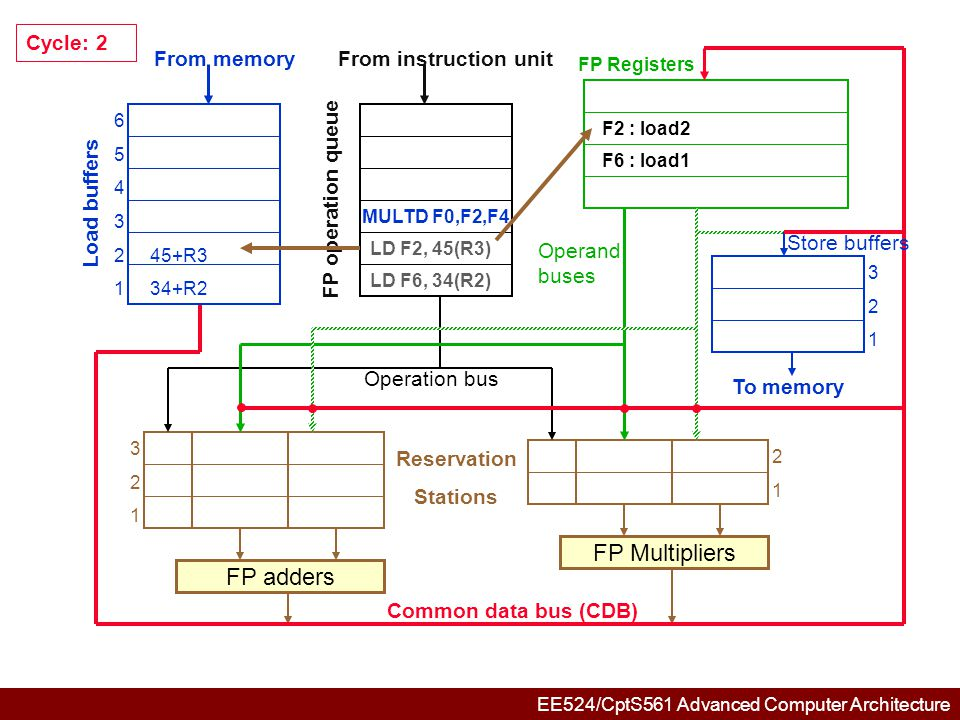 EE524/CptS561 Advanced Computer Architecture 6 5 4 3 245+R3 1Mem[34+R2] 321321 321321 2 Mload2 F4 1 FP adders FP Multipliers Common data bus (CDB) Reservation Stations From memory Load buffers FP operation queue From instruction unit FP Registers To memory Store buffers Operation bus Operand buses SUB F8,F6,F2 Cycle: 3 MULTD F0,F2,F4 LD F2, 45(R3) LD F6, 34(R2) F6 : load1 F2 : load2 F0 : mult1