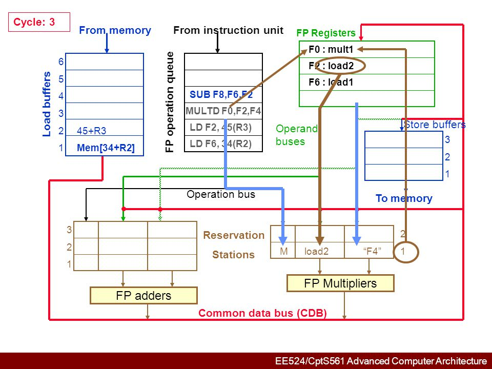EE524/CptS561 Advanced Computer Architecture FP Registers F2 : load2 F6 : load1 F6  Mem[34+R2] F0 : mult1 L1: Mem[34+R2] 6 5 4 3 2Mem[45+R3] 1 321321 3 2 1Sload1load2 2 Mload2 F4 1 FP adders FP Multipliers Common data bus (CDB) Reservation Stations From memory Load buffers FP operation queue From instruction unit To memory Store buffers Operation bus Operand buses DIVD F10,F0,F6 L1: Mem[34+R2] Mem[34+R2] Cycle: 4 SUB F8,F6,F2 MULTD F0,F2,F4 LD F2, 45(R3) LD F6, 34(R2) F8: add1 L1: Mem[34+R2]
