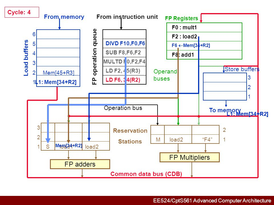 EE524/CptS561 Advanced Computer Architecture 654321654321 321321 3 2 1SMem[R2]load2 DMult12 Mload2 F4 1 FP adders FP Multipliers Common data bus (CDB) Reservation Stations From memory Load buffers FP operation queue From instruction unit FP Registers To memory Store buffers Operation bus Operand buses ADD F6,F8,F2 L2: Mem[45+R3] Mem[45+R3] Cycle: 5 DIVD F10,F0,F6 SUB F8,F6,F2 MULTD F0,F2,F4 LD F2, 45(R3) F2 : load2 F2  Mem[45+R3] FP adders FP Multipliers F8: add1 F0 : mult1 F10: mult2 L2: Mem[45+R3]