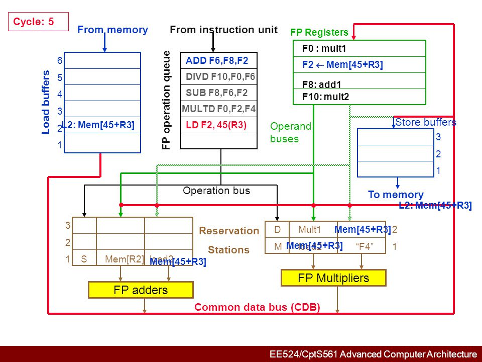 EE524/CptS561 Advanced Computer Architecture 654321654321 321321 3 2Aadd1M[R3] 1SMem[R2]M[R3] DMult1M[R3]2 M M[R3] F4 1 FP adders FP Multipliers Common data bus (CDB) Reservation Stations From memory Load buffers FP operation queue From instruction unit FP Registers To memory Store buffers Operation bus Operand buses Cycle: 6 ADD F6,F8,F2 DIVD F10,F0,F6 SUB F8,F6,F2 MULTD F0,F2,F4 F6: add2 F0 : mult1 F10: mult2 F8: add1
