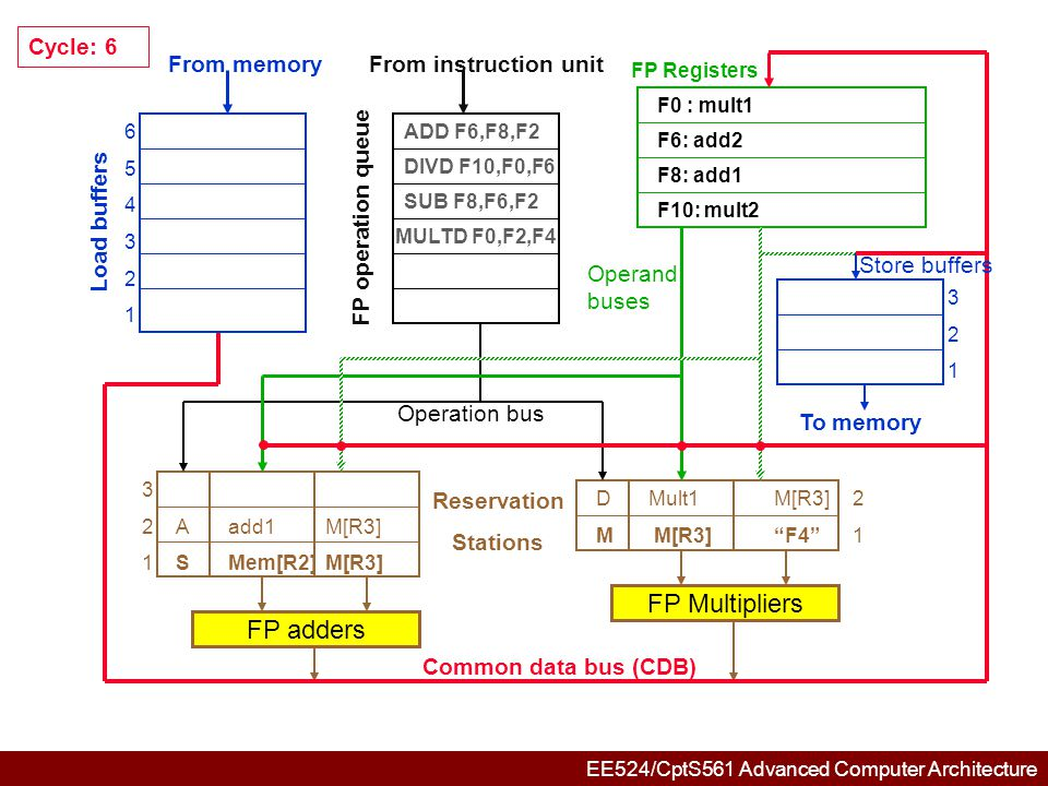 EE524/CptS561 Advanced Computer Architecture 654321654321 321321 3 2Aadd1M[R3] 1SMem[R2]M[R3] DMult1M[R3]2 M M[R3] F4 1 FP adders FP Multipliers Common data bus (CDB) Reservation Stations From memory Load buffers FP operation queue From instruction unit FP Registers To memory Store buffers Operation bus Operand buses Cycle: 7 ADD F6,F8,F2 DIVD F10,F0,F6 SUB F8,F6,F2 MULTD F0,F2,F4 F6: add2 F0 : mult1 F10: mult2 F8: add1