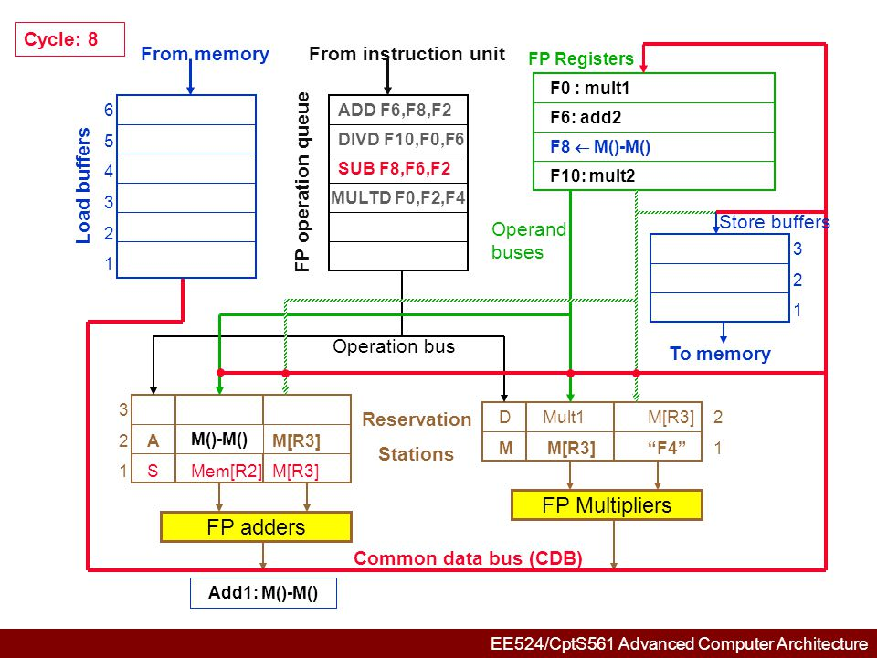 EE524/CptS561 Advanced Computer Architecture 654321654321 321321 3 2AM()-M()M[R3] 1 DMult1M[R3]2 M M[R3] F4 1 FP adders FP Multipliers Common data bus (CDB) Reservation Stations From memory Load buffers FP operation queue From instruction unit FP Registers To memory Store buffers Operation bus Operand buses Cycle: 9 ADD F6,F8,F2 DIVD F10,F0,F6 MULTD F0,F2,F4 F6: add2 F0 : mult1 F10: mult2
