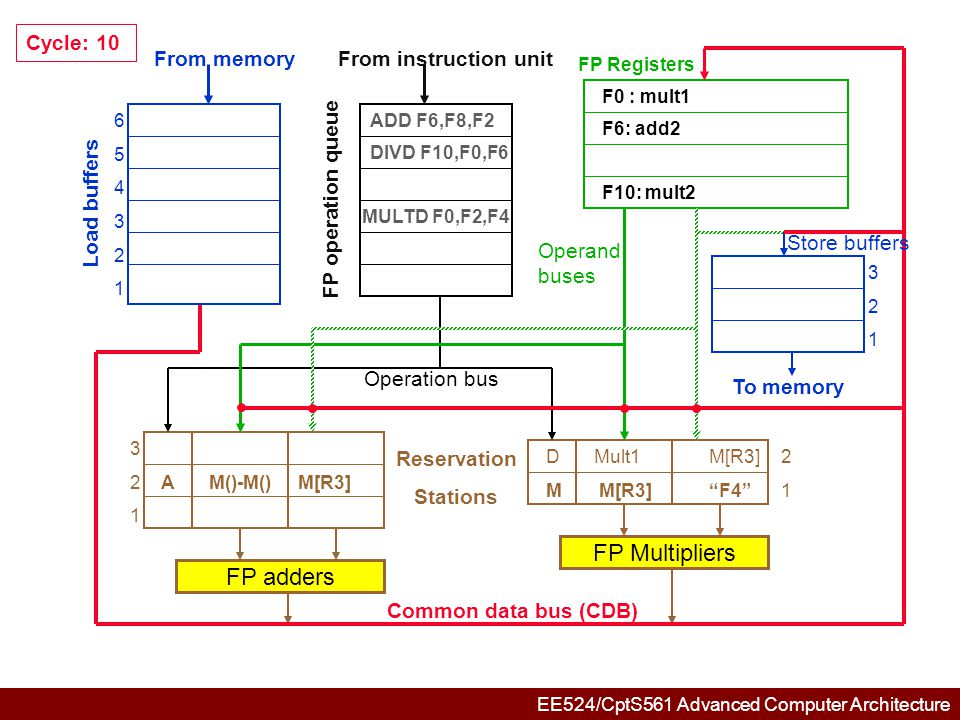 EE524/CptS561 Advanced Computer Architecture 654321654321 321321 3 2AM()-M()M[R3] 1 DMult1M[R3]2 M M[R3] F4 1 FP adders FP Multipliers Common data bus (CDB) Reservation Stations From memory Load buffers FP operation queue From instruction unit FP Registers To memory Store buffers Operation bus Operand buses Cycle: 11 ADD F6,F8,F2 DIVD F10,F0,F6 MULTD F0,F2,F4 F6: add2 F0 : mult1 F10: mult2 Add2: (M()-M())+M() F6  (M()-m())+M()