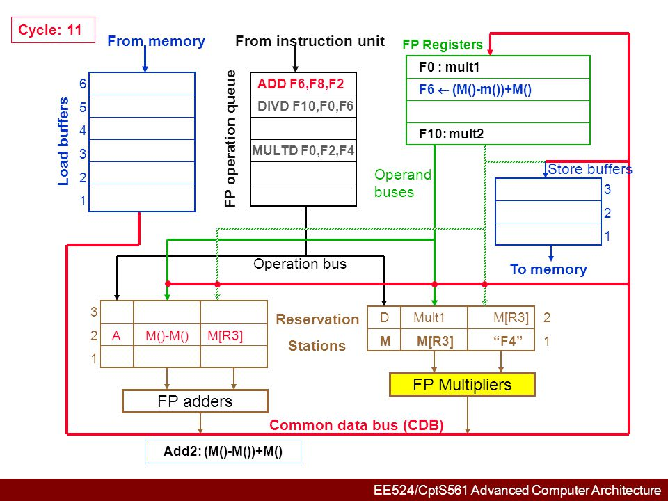 EE524/CptS561 Advanced Computer Architecture 654321654321 321321 321321 DMult1M[R3]2 M M[R3] F4 1 FP adders FP Multipliers Common data bus (CDB) Reservation Stations From memory Load buffers FP operation queue From instruction unit FP Registers To memory Store buffers Operation bus Operand buses Cycle: 12 DIVD F10,F0,F6 MULTD F0,F2,F4 F0 : mult1 F10: mult2