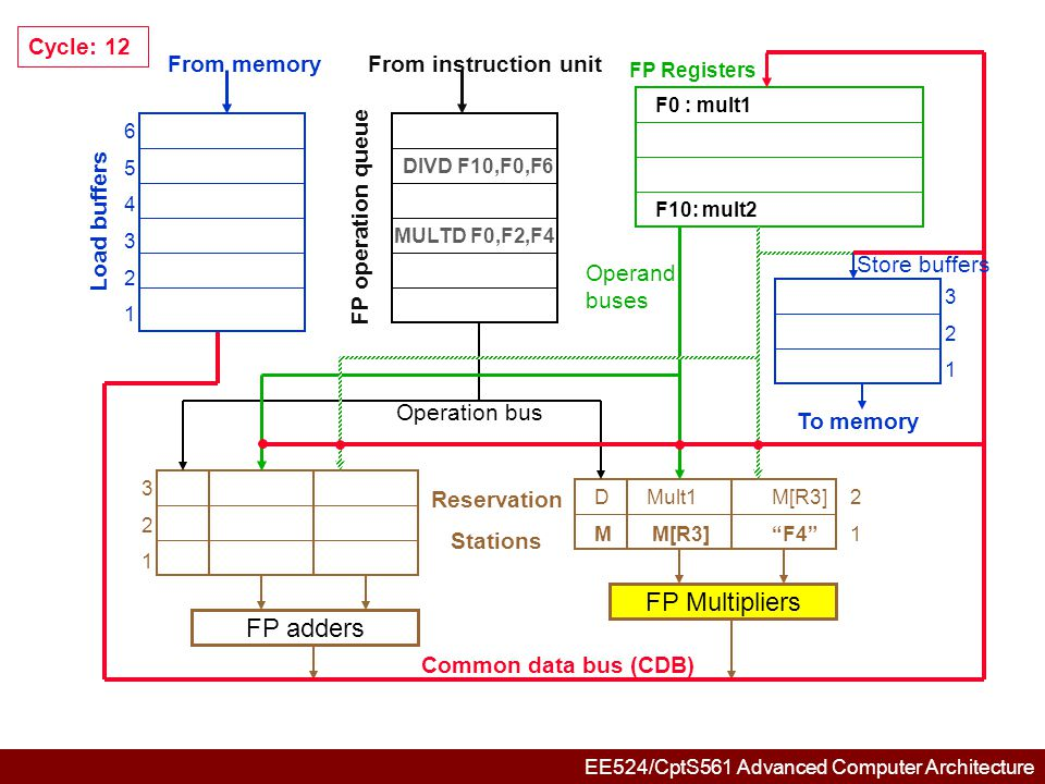 EE524/CptS561 Advanced Computer Architecture 654321654321 321321 321321 DMult1M[R3]2 M M[R3] F4 1 FP adders FP Multipliers Common data bus (CDB) Reservation Stations From memory Load buffers FP operation queue From instruction unit FP Registers To memory Store buffers Operation bus Operand buses Cycle: 13 DIVD F10,F0,F6 MULTD F0,F2,F4 F0 : mult1 F10: mult2
