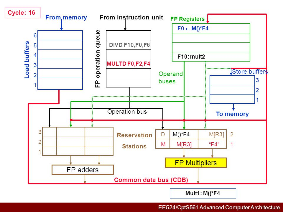 EE524/CptS561 Advanced Computer Architecture 654321654321 321321 321321 DM()*F4M[R3]2 1 FP adders FP Multipliers Common data bus (CDB) Reservation Stations From memory Load buffers FP operation queue From instruction unit FP Registers To memory Store buffers Operation bus Operand buses Cycle: 17 DIVD F10,F0,F6 F10: mult2