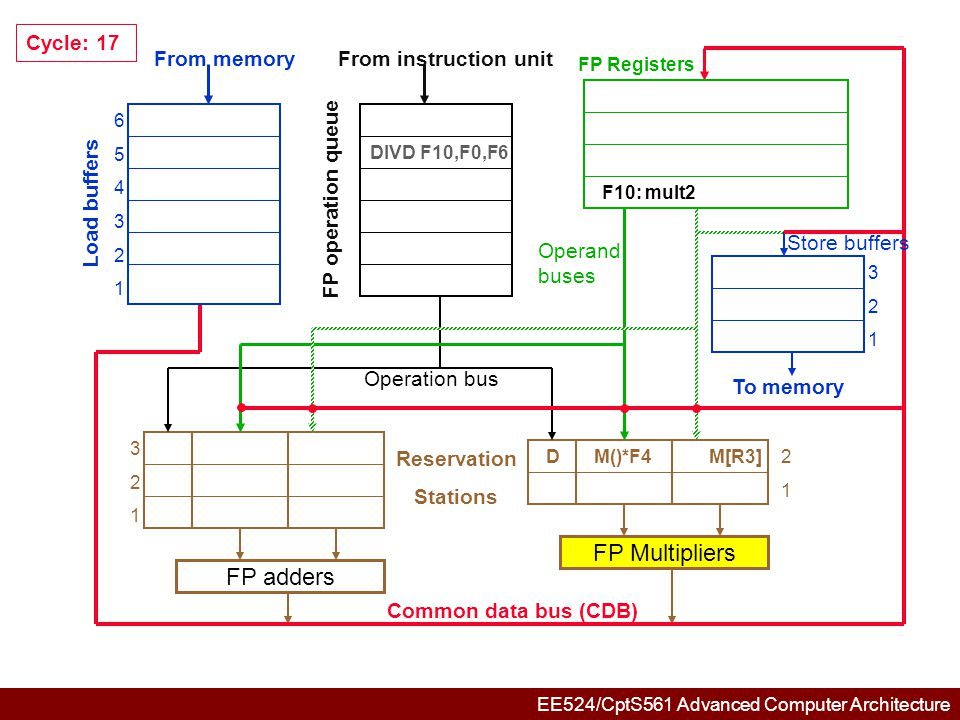 EE524/CptS561 Advanced Computer Architecture 654321654321 321321 321321 DM()*F4M[R3]2 1 FP adders FP Multipliers Common data bus (CDB) Reservation Stations From memory Load buffers FP operation queue From instruction unit FP Registers To memory Store buffers Operation bus Operand buses Cycle: 57 DIVD F10,F0,F6 F10: mult2 Mult2: M()*F4 / M() F10  M()*F4 / M()