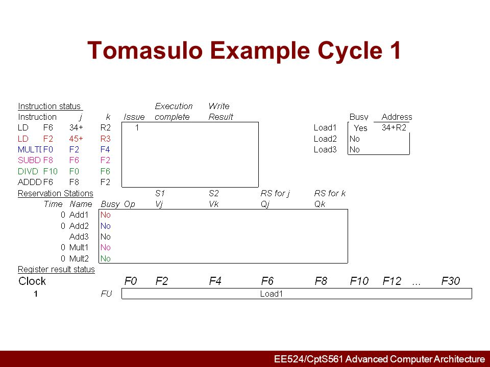 EE524/CptS561 Advanced Computer Architecture Tomasulo Example Cycle 2 Note: Unlike 6600, can have multiple loads outstanding
