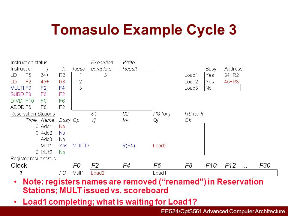 EE524/CptS561 Advanced Computer Architecture Tomasulo Example Cycle 4 Load2 completing; what is waiting for it?