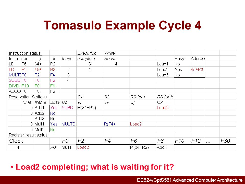 EE524/CptS561 Advanced Computer Architecture Tomasulo Example Cycle 5