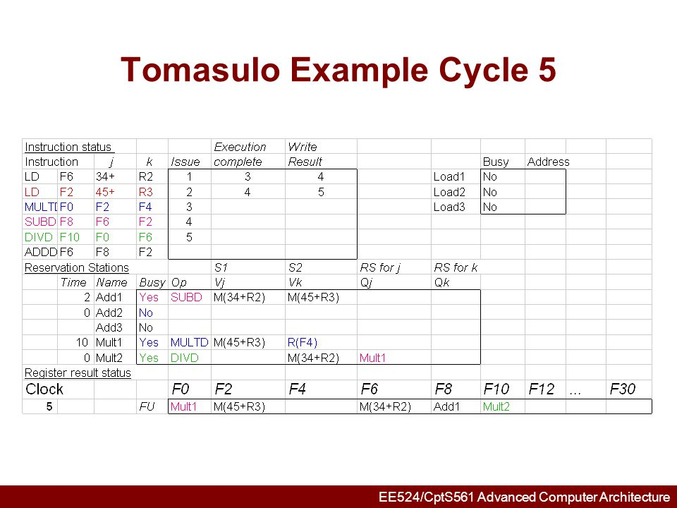 EE524/CptS561 Advanced Computer Architecture Tomasulo Example Cycle 6 Issue ADDD here vs.