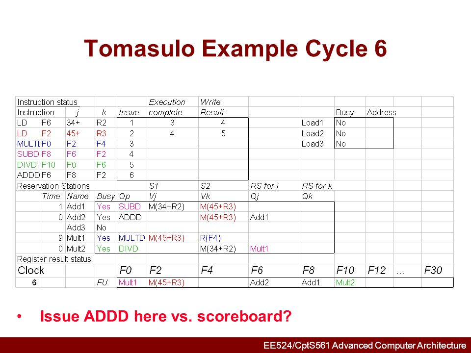 EE524/CptS561 Advanced Computer Architecture Tomasulo Example Cycle 7 Add1 completing; what is waiting for it?