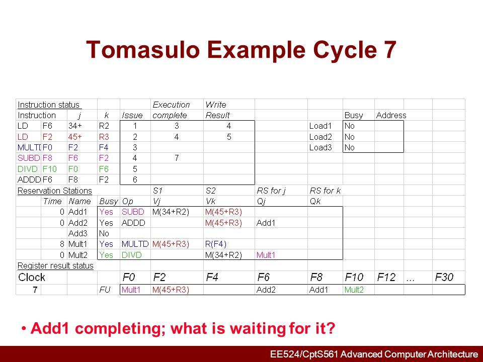 EE524/CptS561 Advanced Computer Architecture Tomasulo Example Cycle 8