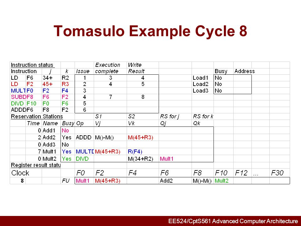 EE524/CptS561 Advanced Computer Architecture Tomasulo Example Cycle 9
