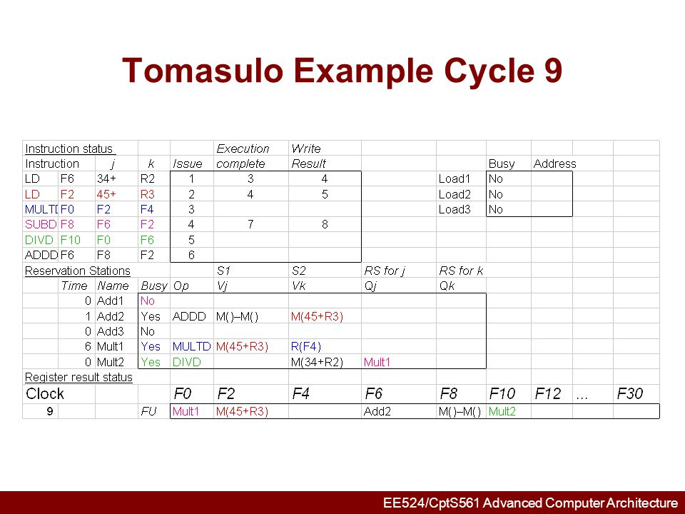 EE524/CptS561 Advanced Computer Architecture Tomasulo Example Cycle 10 Add2 completing; what is waiting for it?
