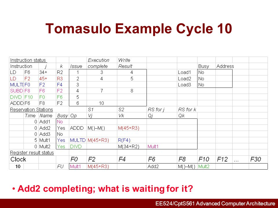 EE524/CptS561 Advanced Computer Architecture Tomasulo Example Cycle 11 Write result of ADDD here vs.