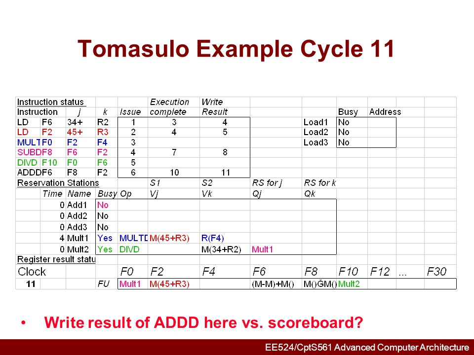 EE524/CptS561 Advanced Computer Architecture Tomasulo Example Cycle 12 Note: all quick instructions complete already