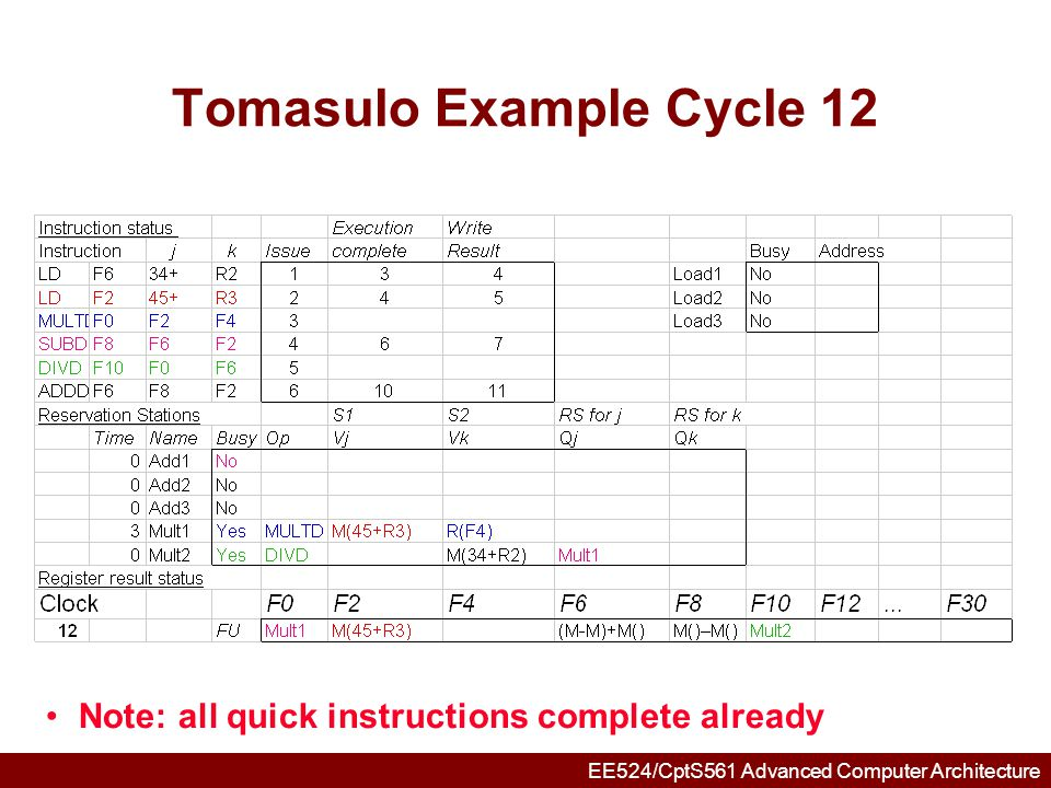 EE524/CptS561 Advanced Computer Architecture Tomasulo Example Cycle 13