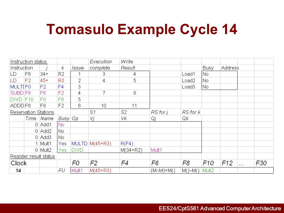 EE524/CptS561 Advanced Computer Architecture Tomasulo Example Cycle 15 Mult1 completing; what is waiting for it?