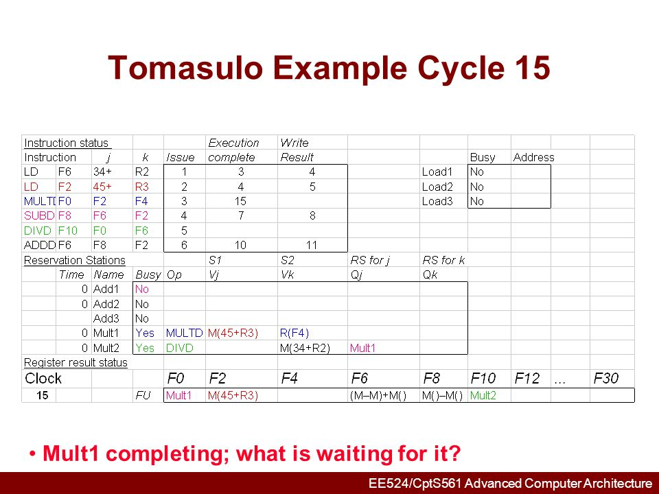 EE524/CptS561 Advanced Computer Architecture Tomasulo Example Cycle 16 Note: Just waiting for divide
