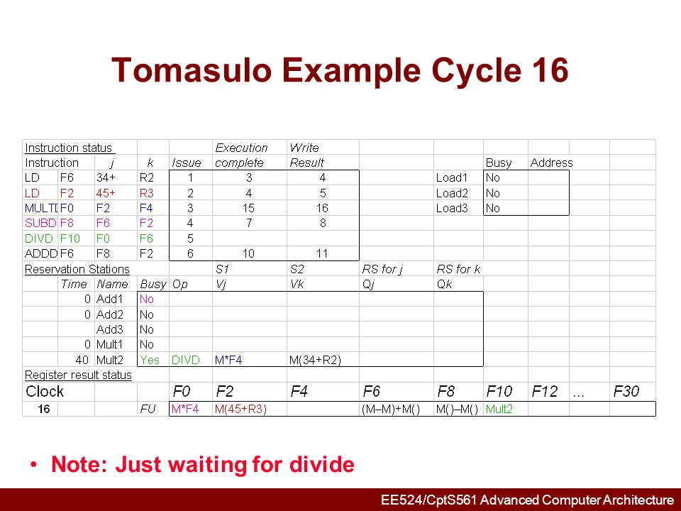 EE524/CptS561 Advanced Computer Architecture Tomasulo Example Cycle 55