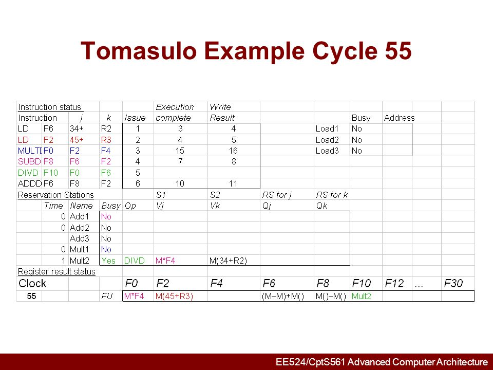 EE524/CptS561 Advanced Computer Architecture Tomasulo Example Cycle 56 Mult 2 completing; what is waiting for it?