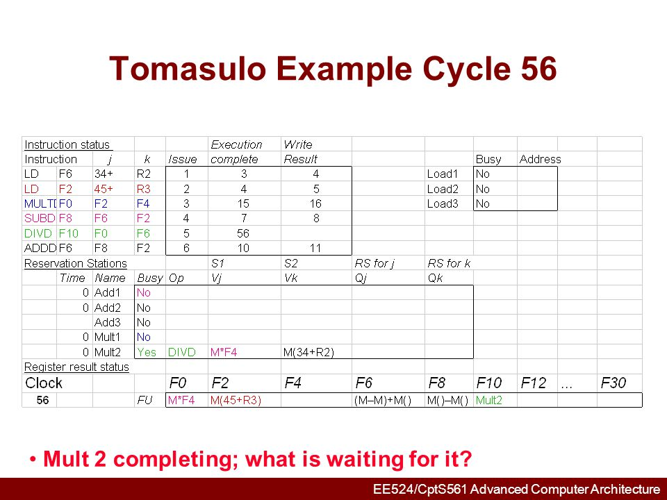 EE524/CptS561 Advanced Computer Architecture Tomasulo Example Cycle 57 Again, in-order issue, out-of-order execution, completion