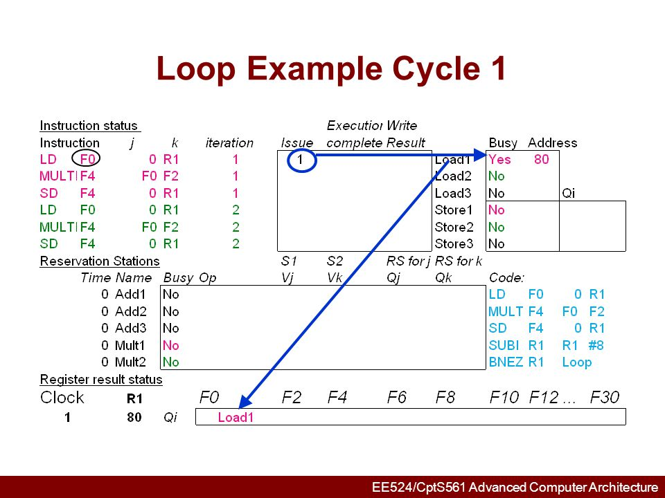 EE524/CptS561 Advanced Computer Architecture Loop Example Cycle 2
