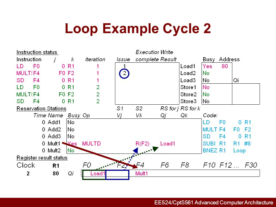 EE524/CptS561 Advanced Computer Architecture Loop Example Cycle 3 Note: MULT1 has no registers names in RS