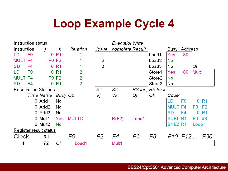 EE524/CptS561 Advanced Computer Architecture Loop Example Cycle 5