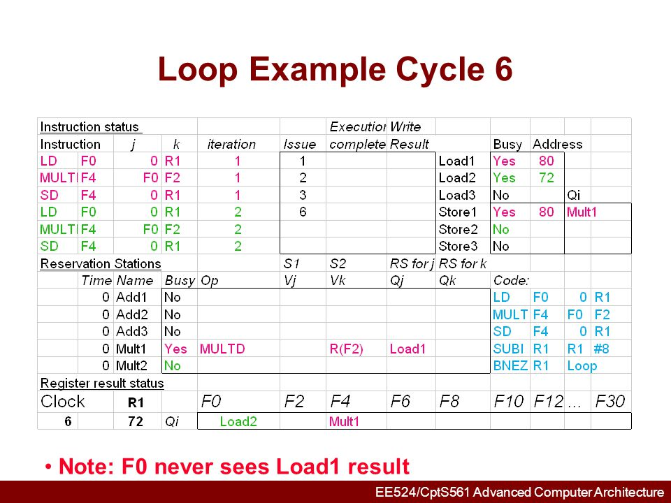 EE524/CptS561 Advanced Computer Architecture Loop Example Cycle 7 Note: MULT2 has no registers names in RS