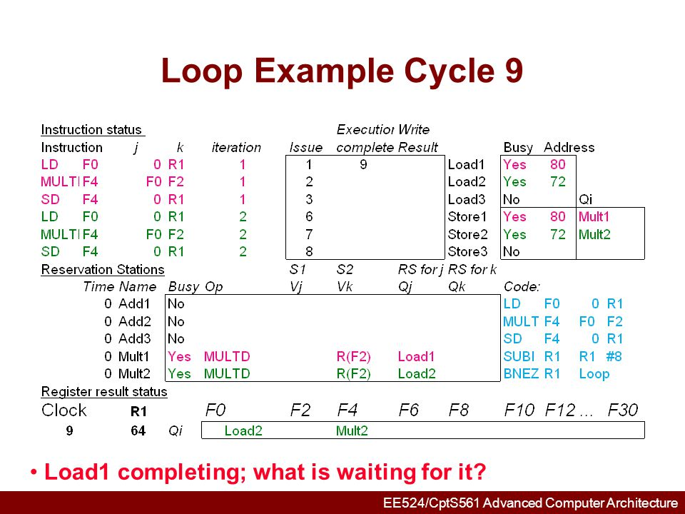 EE524/CptS561 Advanced Computer Architecture Loop Example Cycle 10 Load2 completing; what is waiting for it?