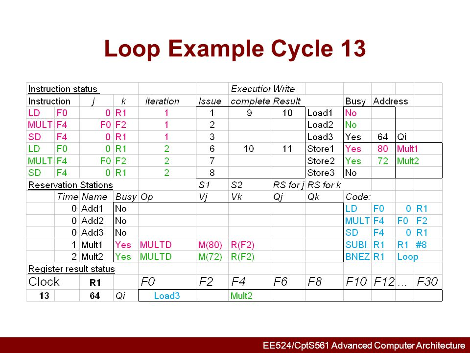 EE524/CptS561 Advanced Computer Architecture Loop Example Cycle 14 Mult1 completing; what is waiting for it?
