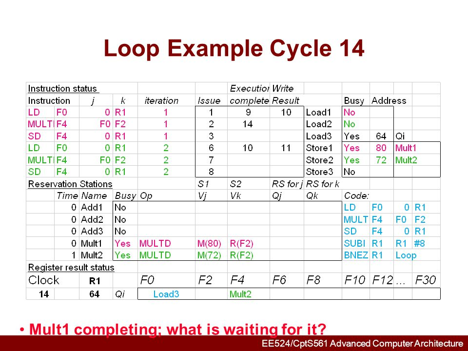 EE524/CptS561 Advanced Computer Architecture Loop Example Cycle 15 Mult2 completing; what is waiting for it?