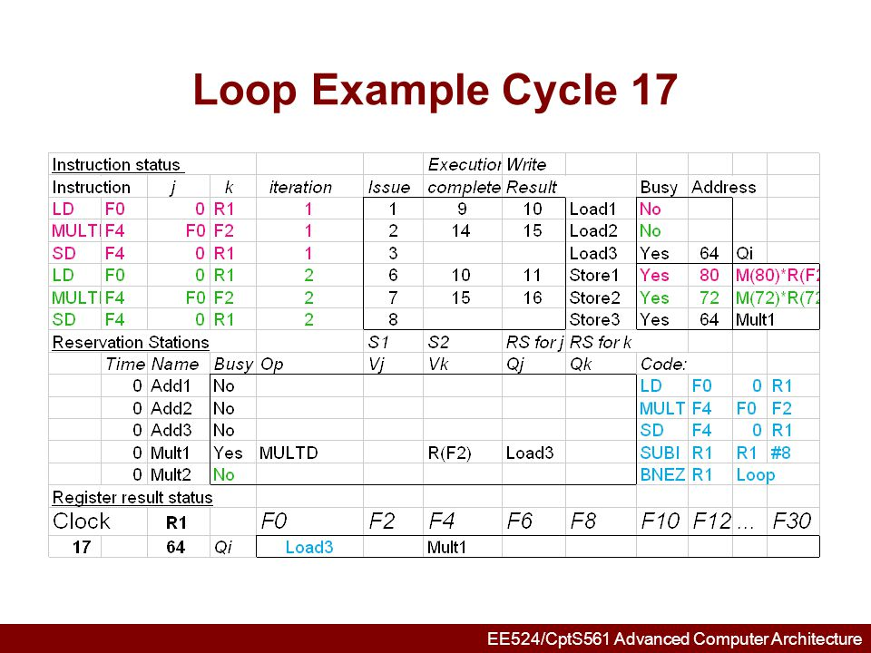 EE524/CptS561 Advanced Computer Architecture Loop Example Cycle 18