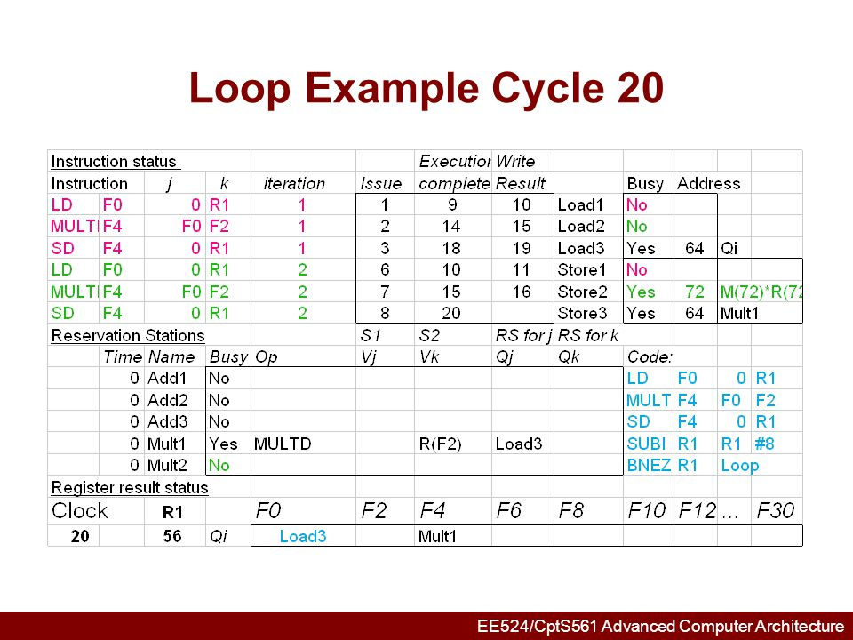 EE524/CptS561 Advanced Computer Architecture Loop Example Cycle 21