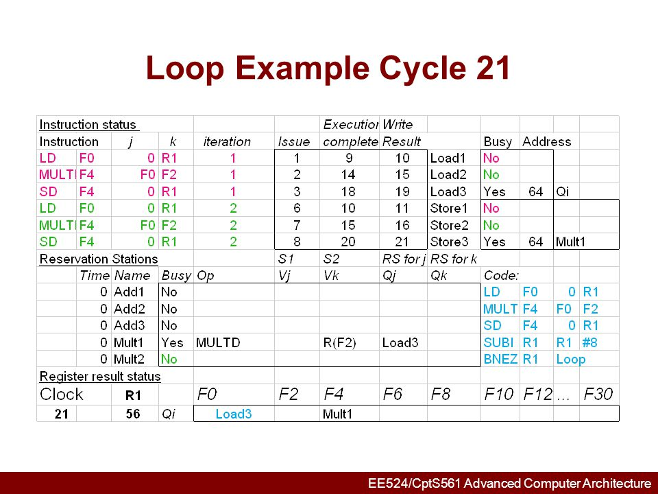 EE524/CptS561 Advanced Computer Architecture Tomasulo Summary Reservations stations: renaming to larger set of registers + buffering source operands –Prevents registers as bottleneck –Avoids WAR, WAW hazards of Scoreboard –Allows loop unrolling in HW Not limited to basic blocks (integer units gets ahead, beyond branches) Helps cache misses as well Lasting Contributions –Dynamic scheduling –Register renaming –Load/store disambiguation 360/91 descendants are Pentium II; PowerPC 604; MIPS R10000; HP-PA 8000; Alpha 21264