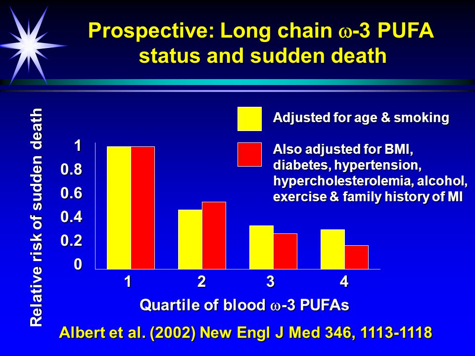 Risk factors for atherosclerosis Elevated blood lipids Endothelial dysfunction Inflammation LDL-cholesterolTriglycerides Hypertension