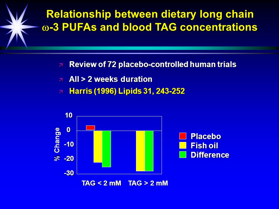 Endothelium dependent coronary vasodilatation in patients with CHD before and after fish oil (4 months) Acetylcholine Increase in coronary blood flow (%) 3002001000 CHD patients after fish oil Controls CHD patients before fish oil