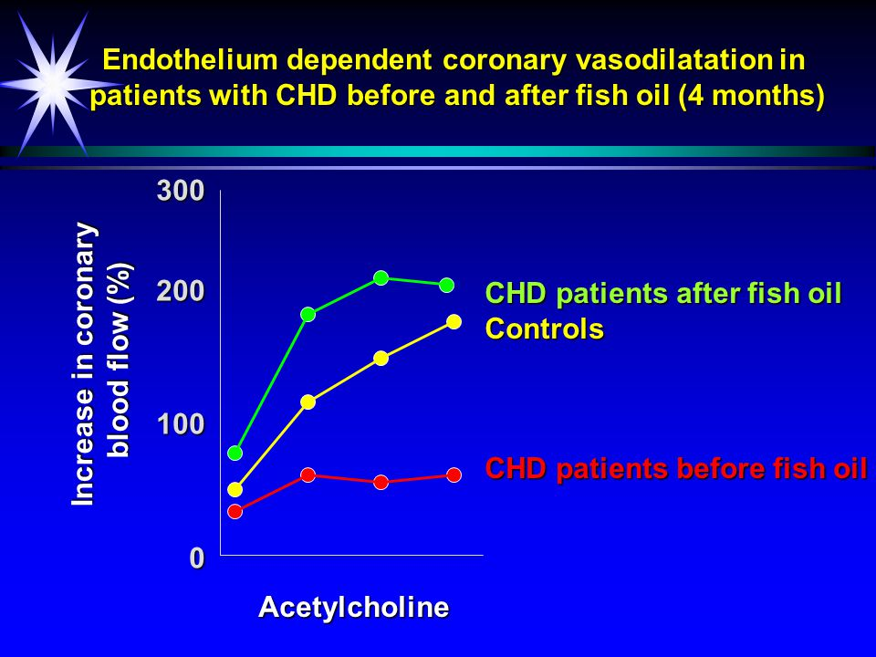 Fish oil and an inflammatory marker (sVCAM-1) ä Healthy subjects aged > 55 y ä Supplemented diet with a moderate amount of fish oil (= 1.2 g EPA+DHA/day) for 12 weeks ä Plasma soluble VCAM-1 concentrations measured Placebo FO FO 0 200 400 600 8001000 sVCAM-1 (ng/ml) PrePost Miles et al.