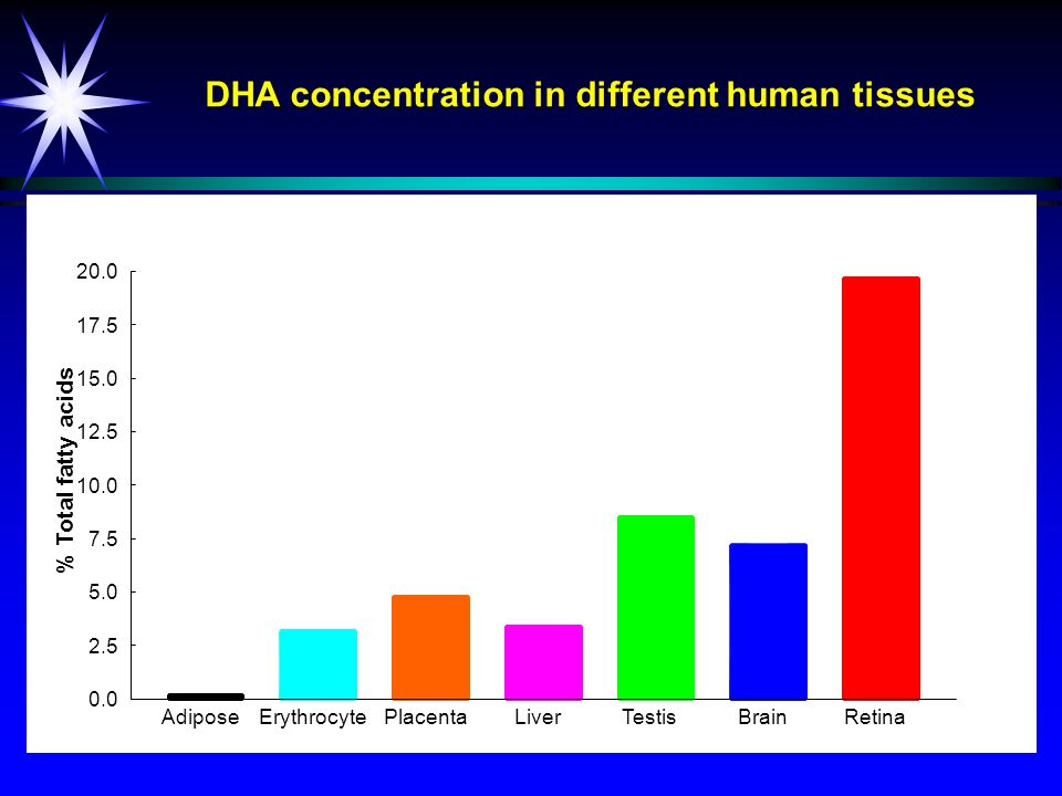 DHA status and infant mental development (1 year of age) 1401201008060 Bayley Mental Development Index 3 6 9 12 Infant red cell DHA (%) Gibson et al.