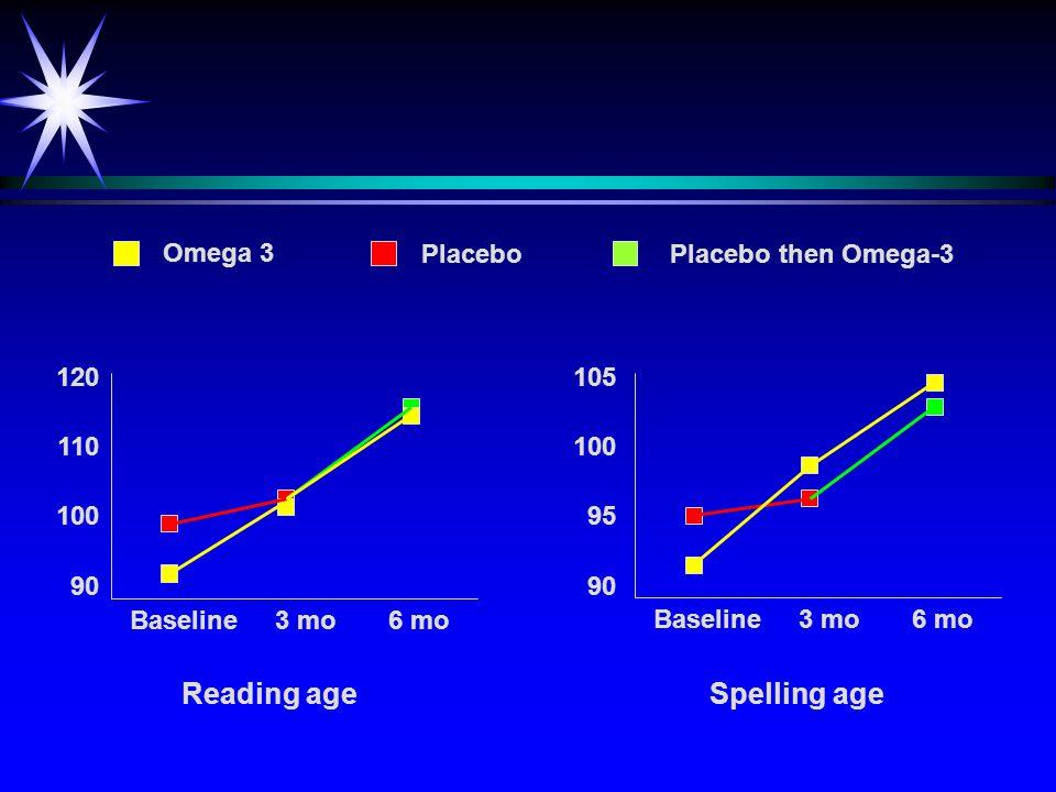 Omega 3 PlaceboPlacebo then Omega-3 Baseline 3 mo 6 mo Hyperactivity 63 61 59 57 55