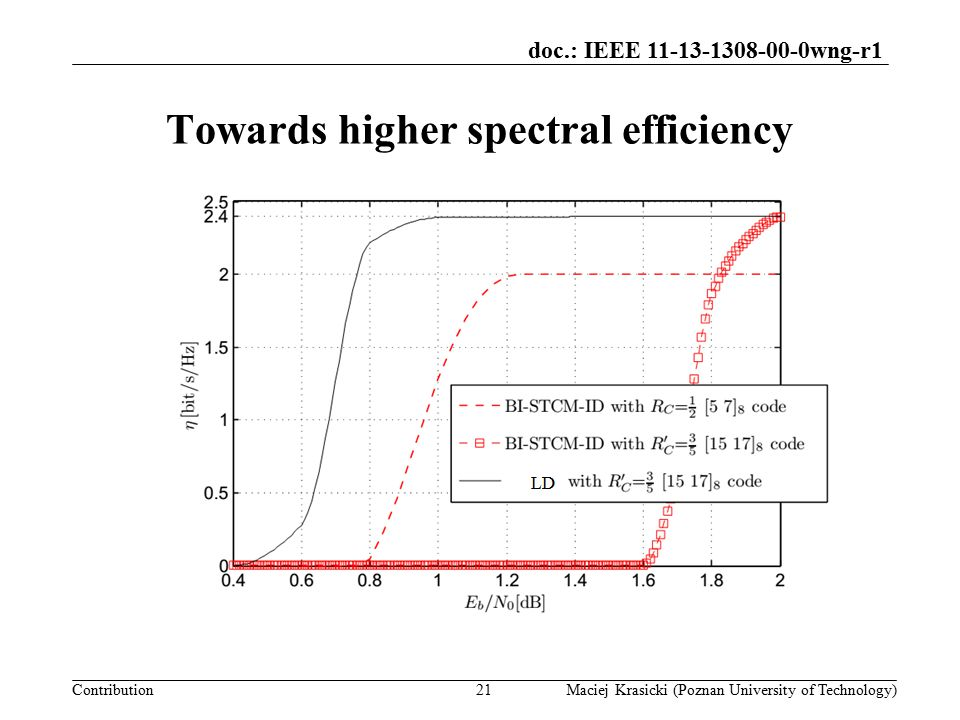 doc.: IEEE 11-13-1308-00-0wng-r1 Contribution Discussion Could WLANs benefit from LD.