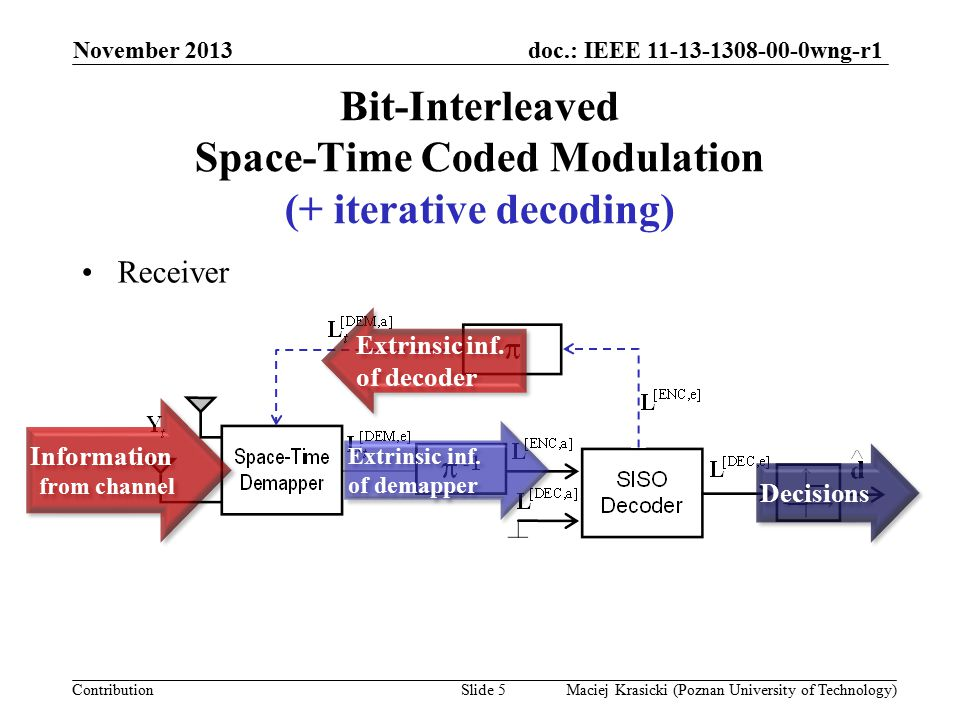doc.: IEEE 11-13-1308-00-0wng-r1 Contribution Iteratively-decoded systems  error bounds Error-free-feedback (EF) bound Asymptotic BER performance and coding gain November 2013 Maciej Krasicki (Poznan University of Technology)Slide 6 E b /N 0 (dB) BER 10 0 10 -4 10 -8 10 -12 10 -16 10 -20 R  data rate a  d f c = const.