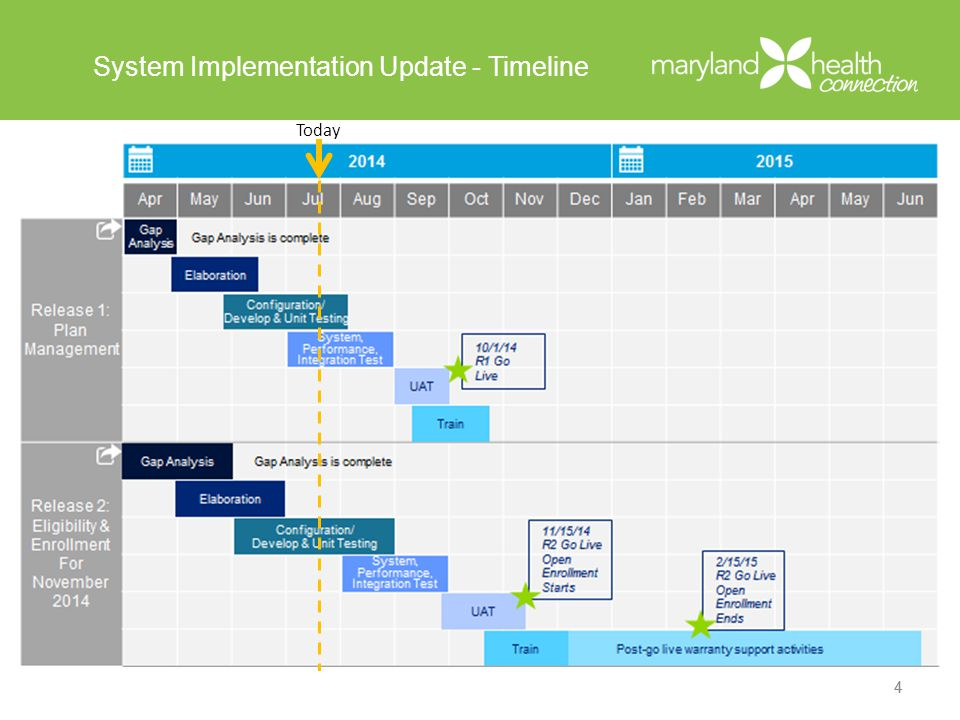 System Implementation Update – Key Upcoming Milestones July 21 – Disseminate UAT connectivity information July 23 – Second round of SERFF plan templates due July 25 – Test UAT connectivity July 31 – Disseminate production connectivity information August 4 – First round of EDI carrier testing begins August 6 – Test Production connectivity 5