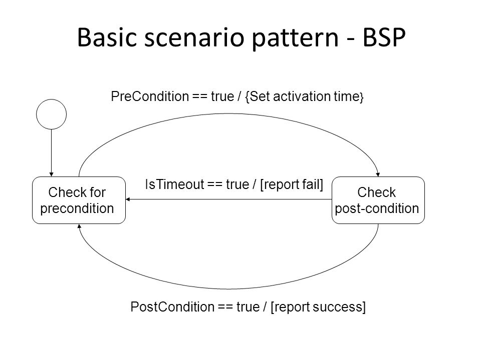 BSP – example Requirement to be tested: If the alarm is disarmed using the remote controller, then the driver and passenger doors are unlocked.