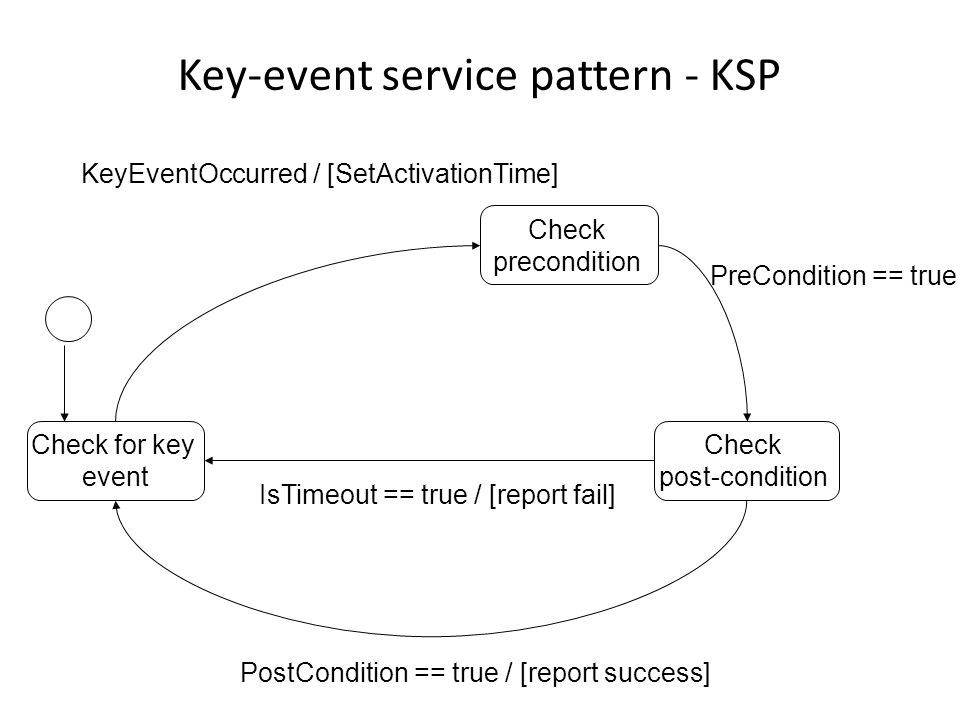 KSP- example Requirement to be tested: When either of the doors are opened, if the ignition is turned on by car key, then the alarm horn beeps three times Precondition: either of the doors are opened Key-event: the ignition is turned on by car key Post-condition: the alarm horn beeps three times