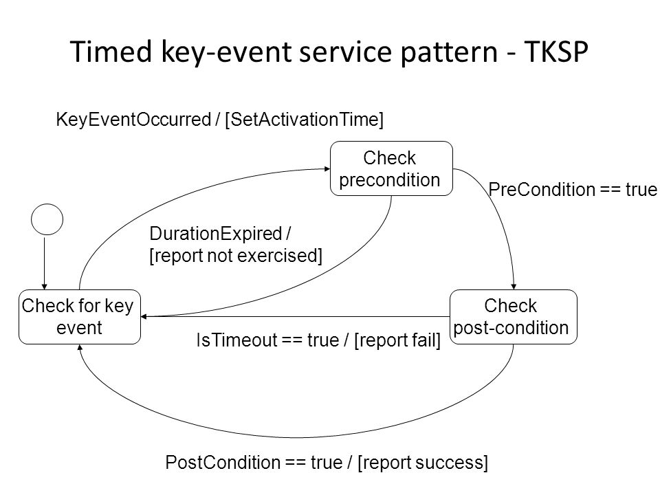 TKSP – example (1) Requirement to be tested: When driver and passenger doors remain unlocked, if within 0.5 seconds after the lock command is issued by remote controller or car key, then the alarm horn will beep once
