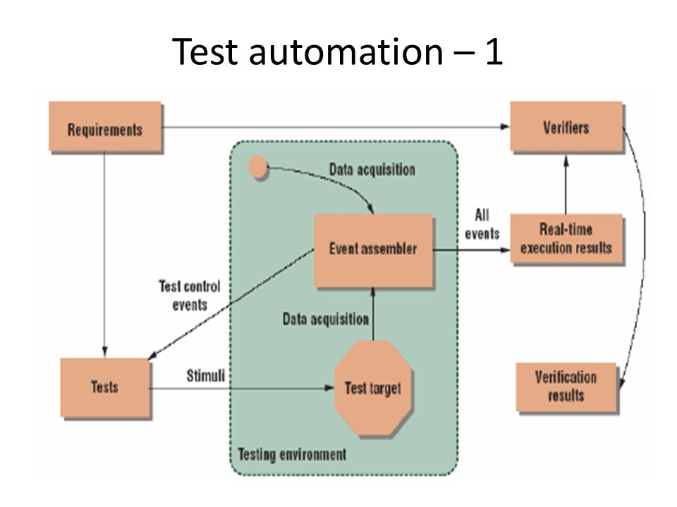 Test automation – 2 1.Generate stimuli 2.Get necessary data 3.Collect events 4.Check events 1 234